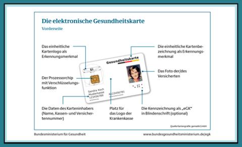 Bild: Funktionen der elektronischen Gesundheitskarte